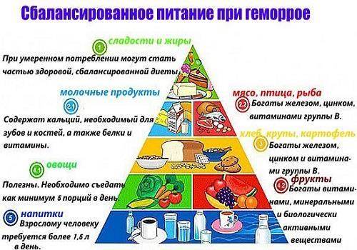 Схема рекомендованных продуктов при геморрое