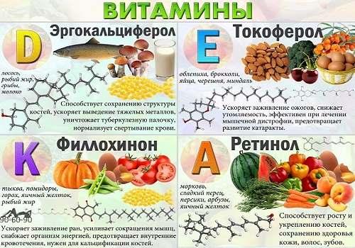 Жизненно необходимые витамины