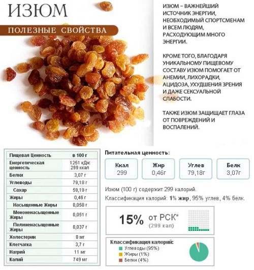 Полезные свойства изюма